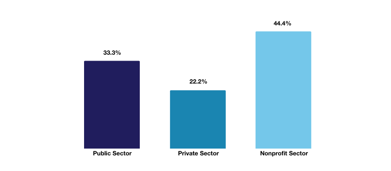 MPA-DP Employment by Sector