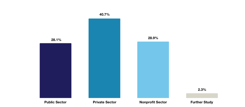 SIPA Employment by Sector 2020