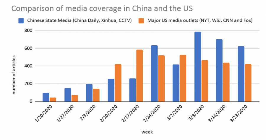 Comparison of Media Coverage